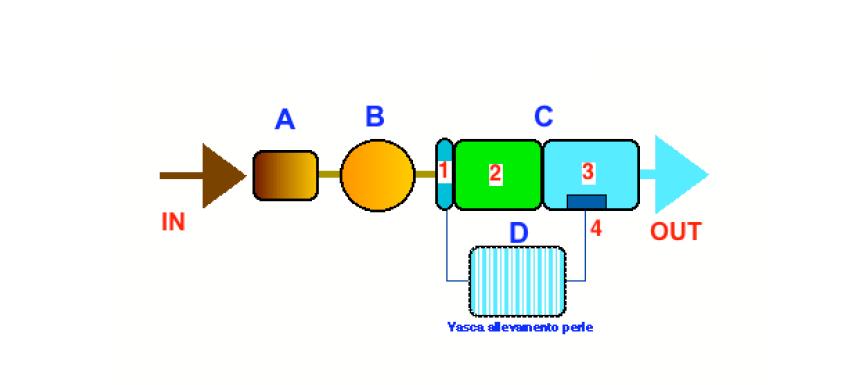 schema impianto sif perl